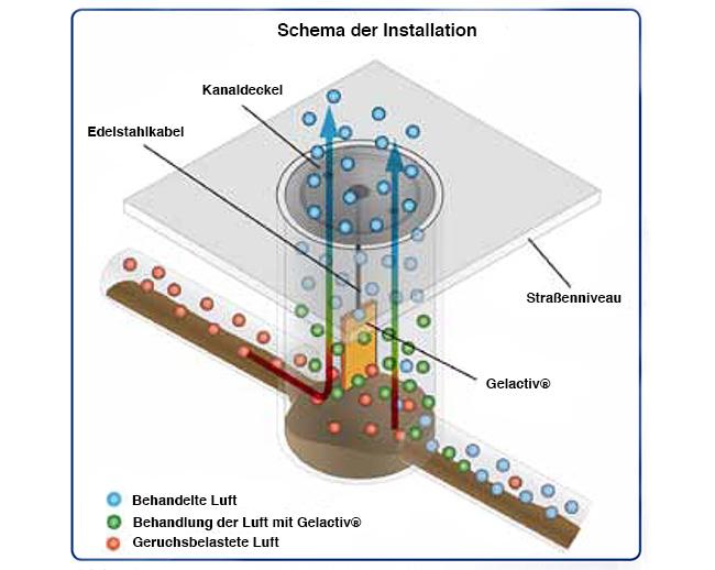 kanaltechnik-gelativ
